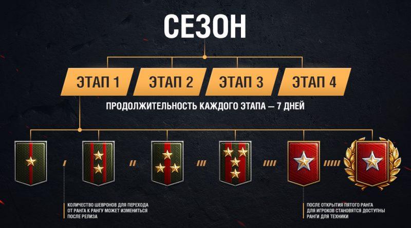 Ранговые бои - новый режим в World of Tanks